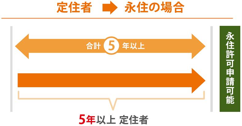 Koffer, der die Anforderungen von 10 erfüllt (Beispiel)