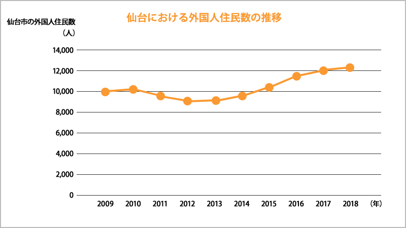 Changes in the number of foreign residents in Sendai