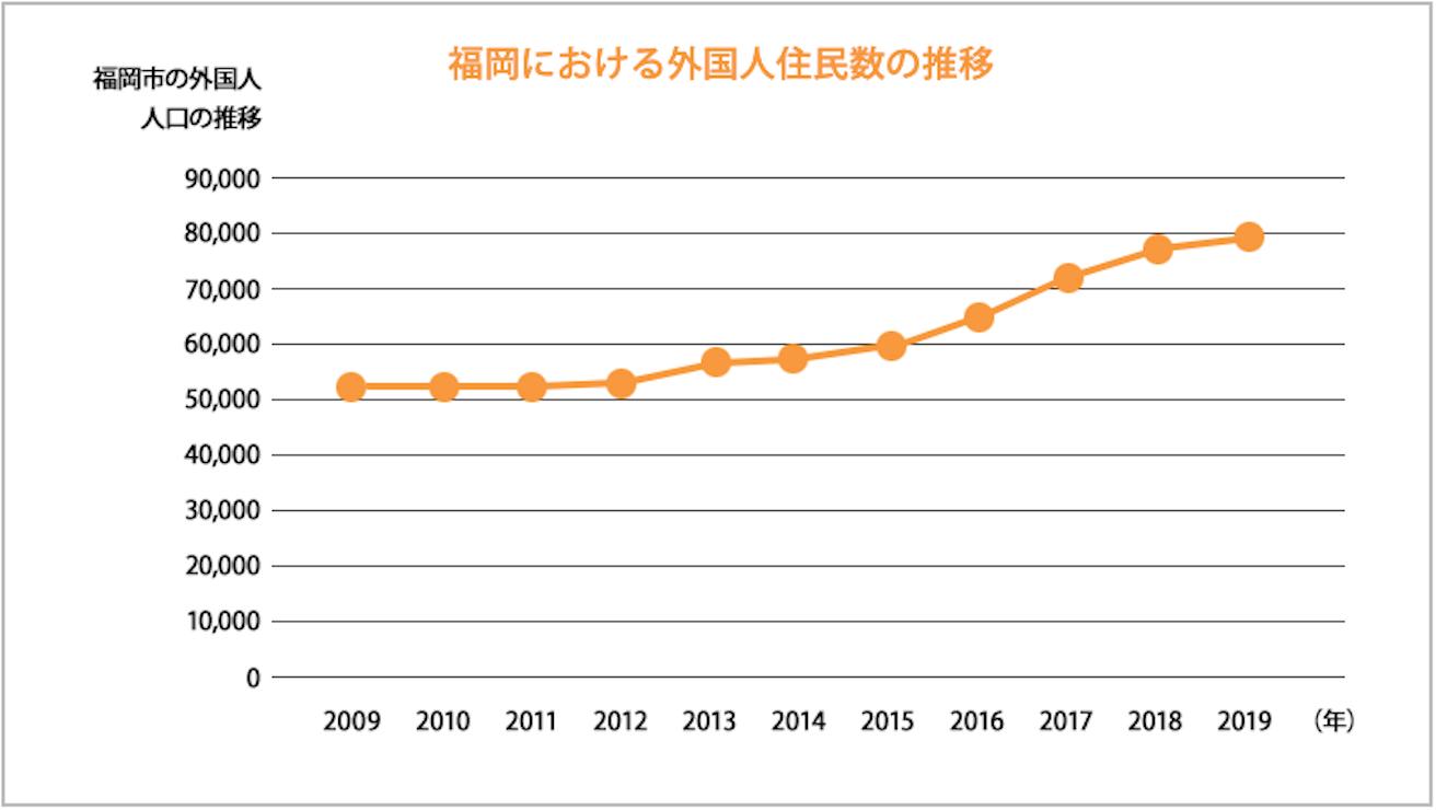 福岡県外国人住居数推移