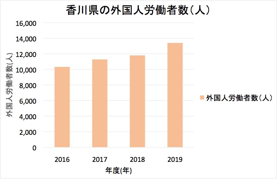 香川の在留外国人数の推移