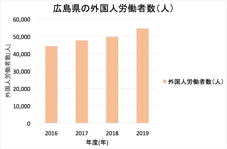Veränderungen in der Anzahl der Ausländer in Hiroshima